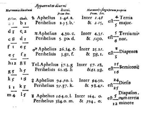 Kepler's tabel