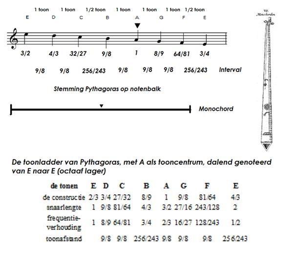 Stemming volgens Pythagoras