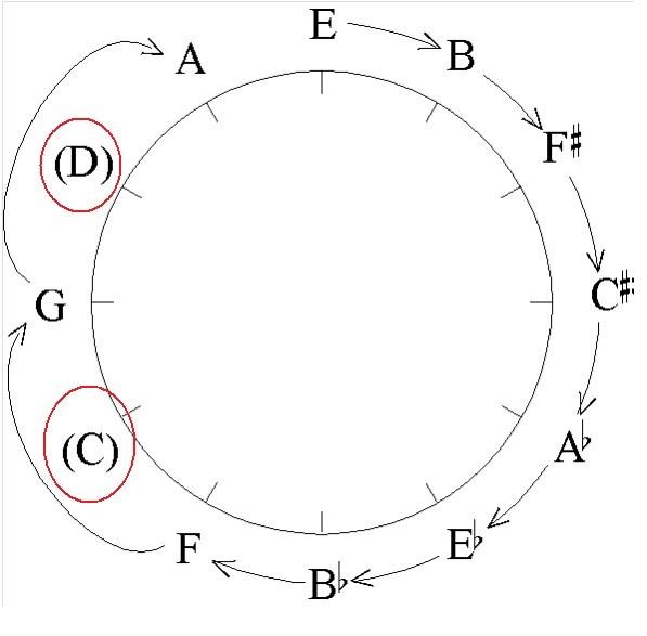 Twee intervallen van de kwintencirkel zal Hindemith niet gebruiken, dat zijn: C (DO) naar de G (SOL) en D (RE) naar de A (LA)